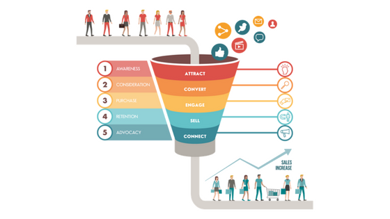 Sales Funnel - Duple IT Solutions